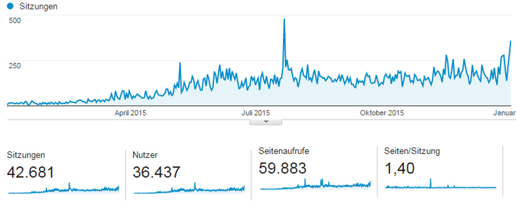 traffic-online-magazin-2015-2016