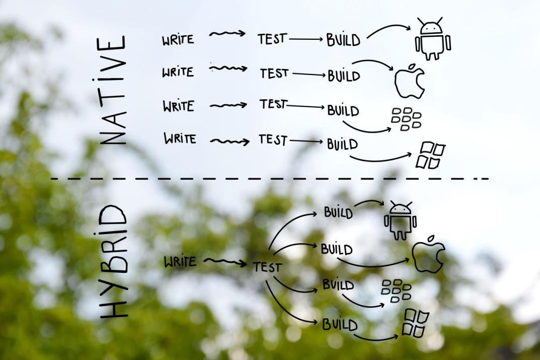 hybride app vs native app entwicklung klagenfurt